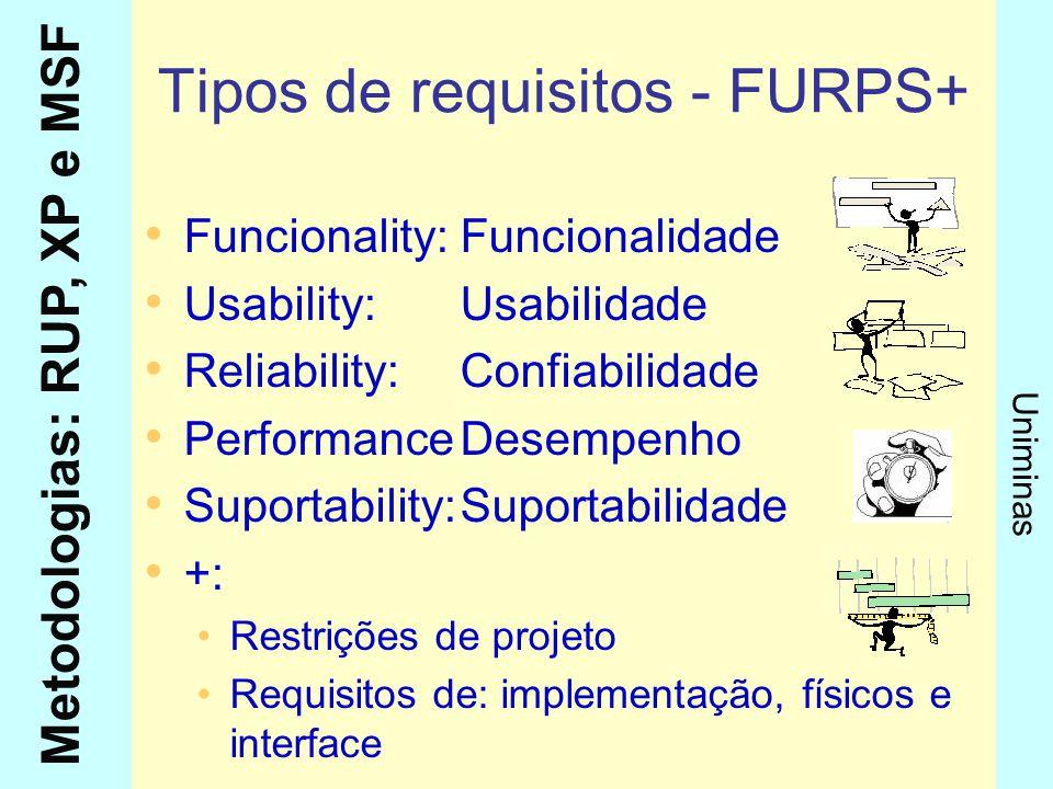Metodologias: RUP, XP e MSF Uniminas Tipos de requisitos - FURPS+ Funcionality:Funcionalidade Usability:Usabilidade Reliability:Confiabilidade Perform