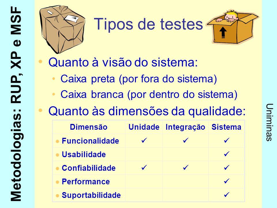 Metodologias: RUP, XP e MSF Uniminas Tipos de testes Quanto à visão do sistema: Caixa preta (por fora do sistema) Caixa branca (por dentro do sistema)
