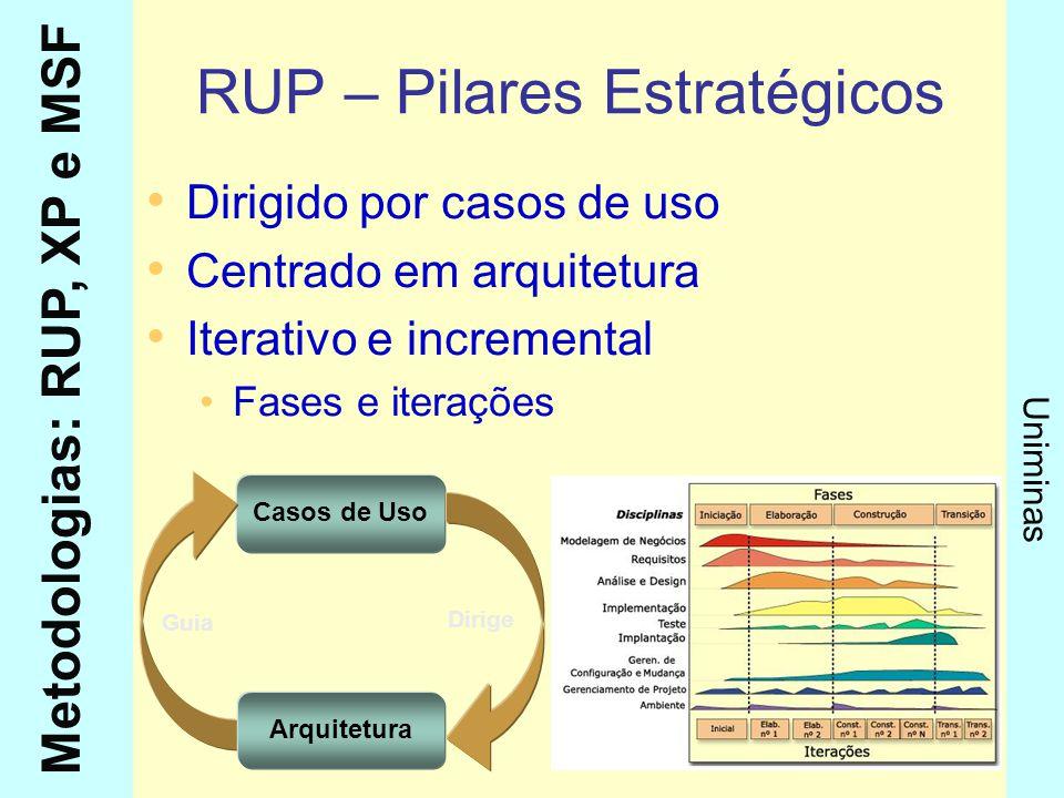 Metodologias: RUP, XP e MSF Uniminas Análise Déc.AnáliseAbordagensFerramentas 60Tradicional Funcional Textos e Fluxogramas 70Estruturada Funcional Dados Diagrama de Fluxo de Dados (DFD) Diagrama de Estrutura de Dados (Modelo Conceitual) Mini-especificações e Normalização Dicionário de Dados 80Essencial Funcional Dados Controle Lista de Eventos e DFD Diagrama Entidade-Relacionamento (DER) Diagrama de Transição de Estados (DTE) Mini-especificações e Normalização Dicionário de Dados 90Orientada a Objetos Todos os aspectos do negócio e do sistema Equivalentes aos anteriores Modelos de casos de uso, análise e projeto Modelos de distribuição, implementação e de testes Diagramas de seqüência, estado, atividades...