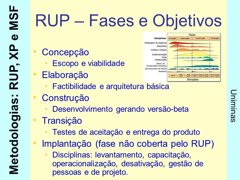 Metodologias: RUP, XP e MSF Uniminas RUP – Fases e Objetivos Concepção Escopo e viabilidade Elaboração Factibilidade e arquitetura básica Construção D