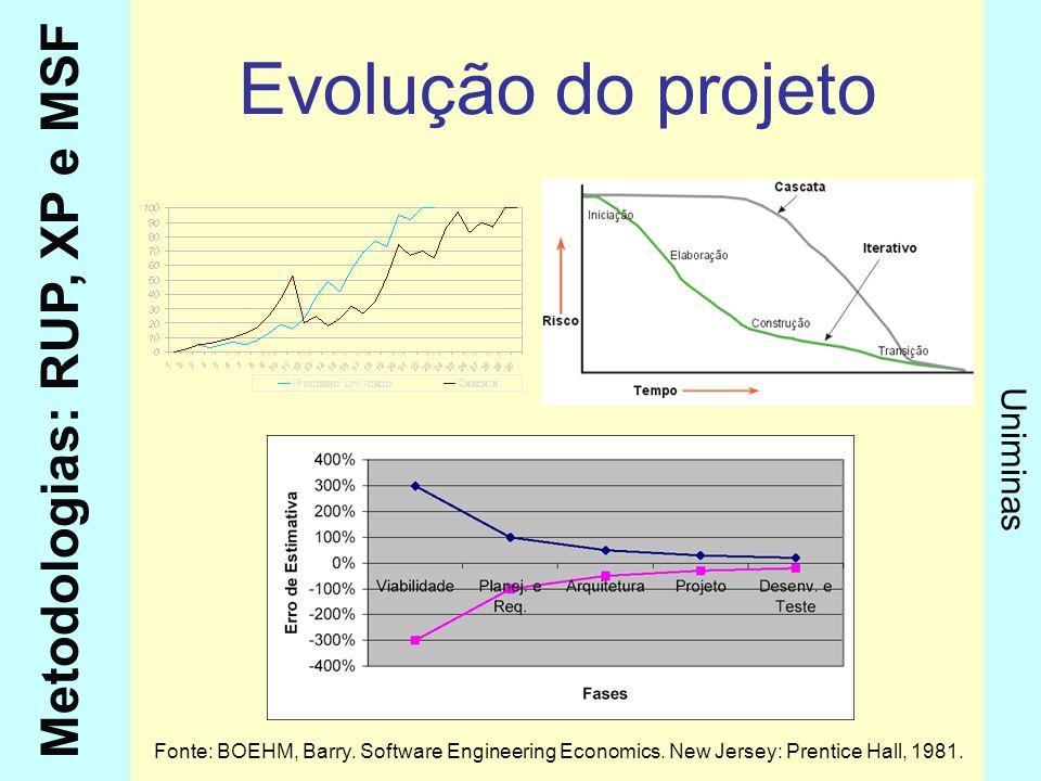 Metodologias: RUP, XP e MSF Uniminas Evolução do projeto Fonte: BOEHM, Barry. Software Engineering Economics. New Jersey: Prentice Hall, 1981.