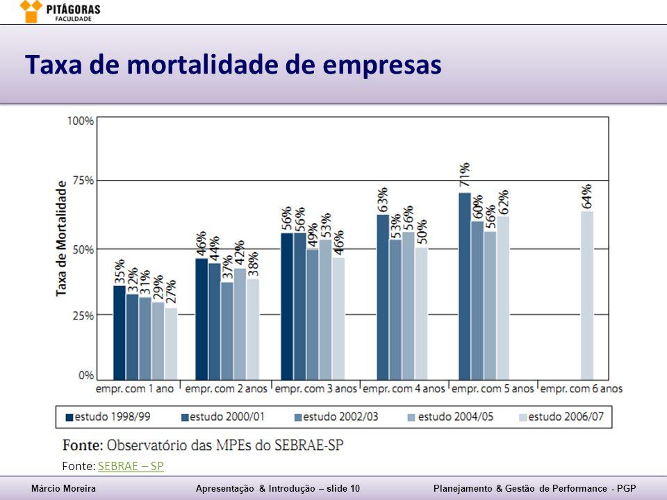 Márcio MoreiraApresentação & Introdução – slide 10Planejamento & Gestão de Performance - PGP Taxa de mortalidade de empresas Fonte: SEBRAE – SPSEBRAE