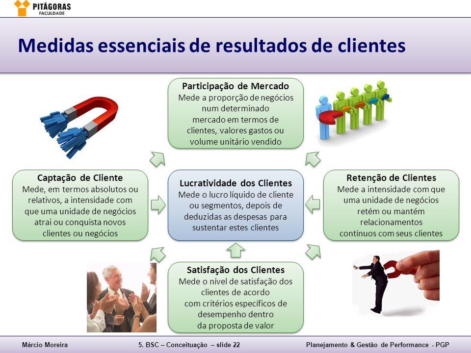Márcio Moreira5. BSC – Conceituação – slide 22Planejamento & Gestão de Performance - PGP Medidas essenciais de resultados de clientes Satisfação dos C
