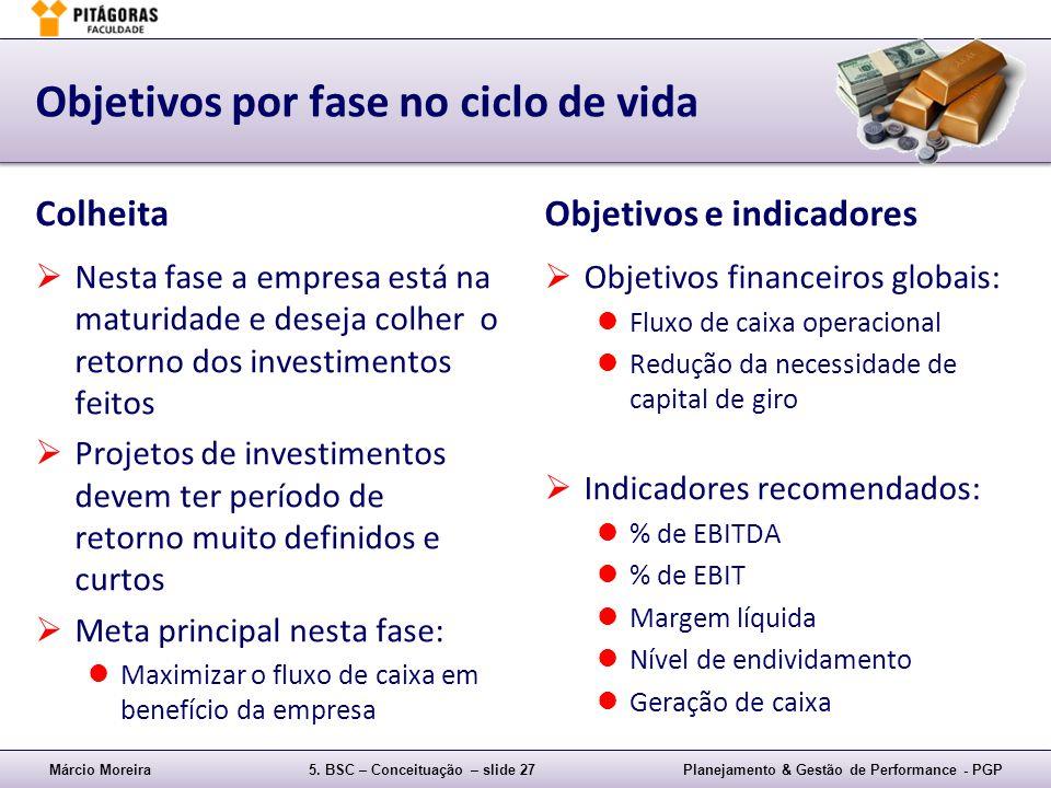 Márcio Moreira5. BSC – Conceituação – slide 27Planejamento & Gestão de Performance - PGP Objetivos por fase no ciclo de vida Colheita Nesta fase a emp