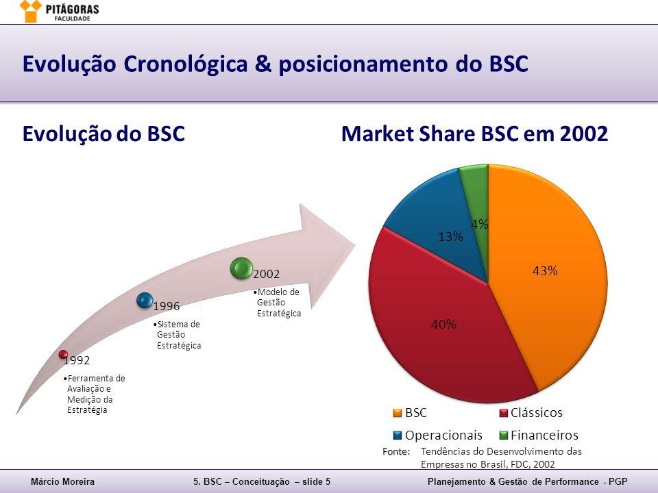 Márcio Moreira5. BSC – Conceituação – slide 5Planejamento & Gestão de Performance - PGP Evolução Cronológica & posicionamento do BSC Evolução do BSCMa