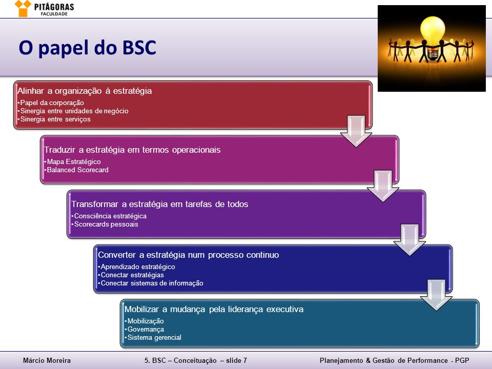 Márcio Moreira5. BSC – Conceituação – slide 7Planejamento & Gestão de Performance - PGP O papel do BSC Alinhar a organização à estratégia Papel da cor