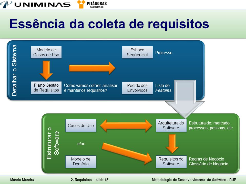Márcio Moreira2. Requisitos – slide 12Metodologia de Desenvolvimento de Software - RUP Essência da coleta de requisitos Detalhar o Sistema Estruturar