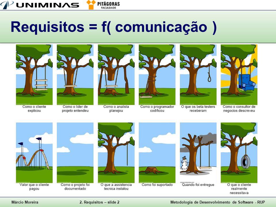 Márcio Moreira2. Requisitos – slide 2Metodologia de Desenvolvimento de Software - RUP Requisitos = f( comunicação )