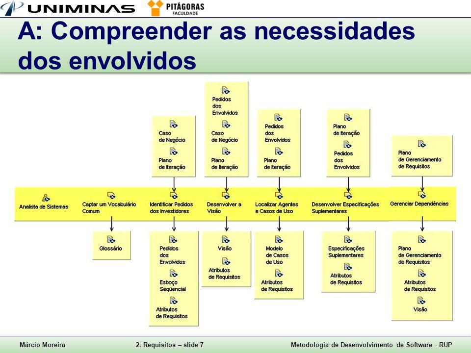Márcio Moreira2. Requisitos – slide 7Metodologia de Desenvolvimento de Software - RUP A: Compreender as necessidades dos envolvidos