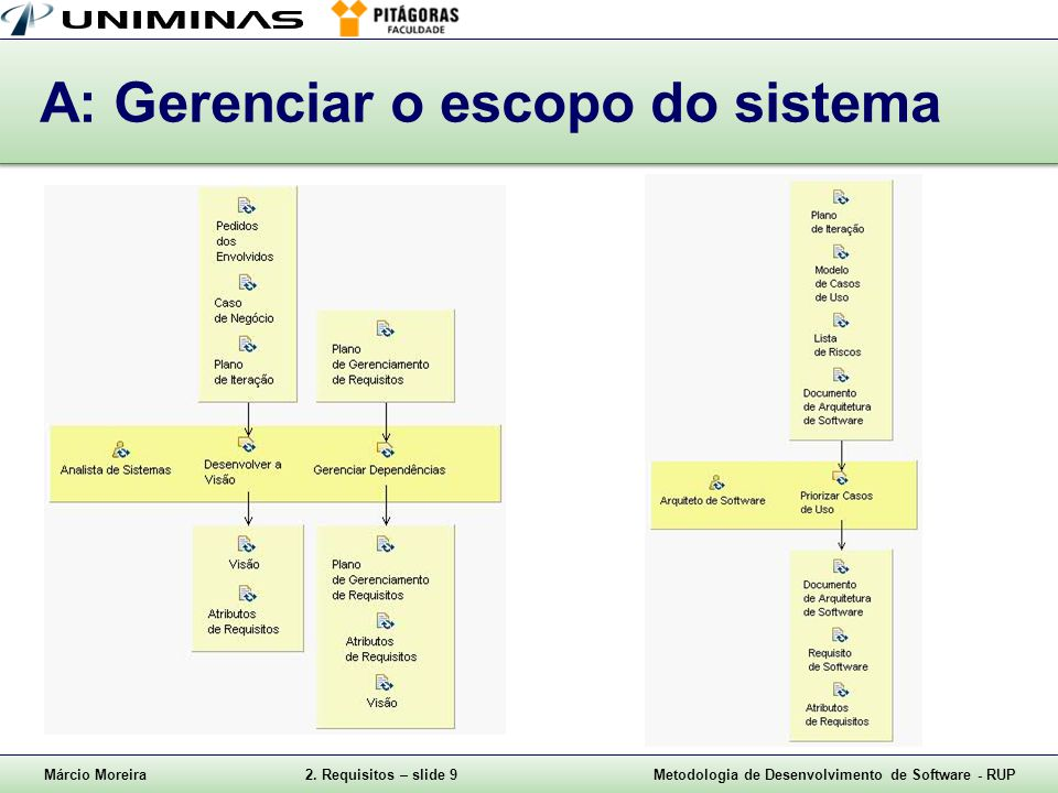 Márcio Moreira2. Requisitos – slide 9Metodologia de Desenvolvimento de Software - RUP A: Gerenciar o escopo do sistema