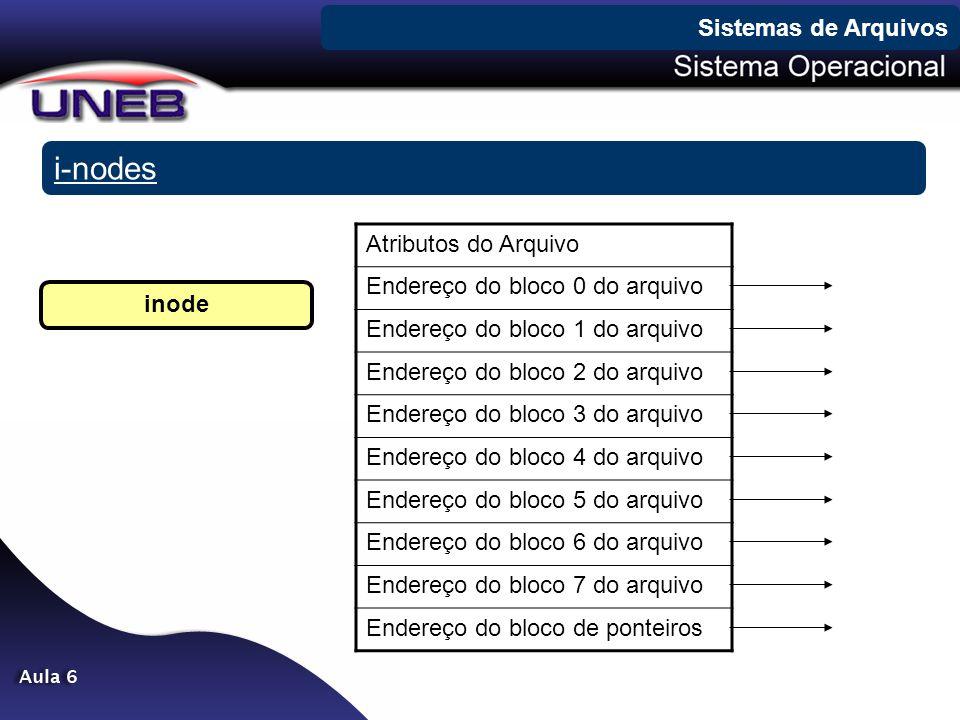 i-nodes Sistemas de Arquivos inode Atributos do Arquivo Endereço do bloco 0 do arquivo Endereço do bloco 1 do arquivo Endereço do bloco 2 do arquivo E