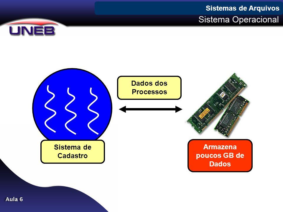 i-nodes Sistemas de Arquivos inode Atributos do Arquivo Endereço do bloco 0 do arquivo Endereço do bloco 1 do arquivo Endereço do bloco 2 do arquivo Endereço do bloco 3 do arquivo Endereço do bloco 4 do arquivo Endereço do bloco 5 do arquivo Endereço do bloco 6 do arquivo Endereço do bloco 7 do arquivo Endereço do bloco de ponteiros