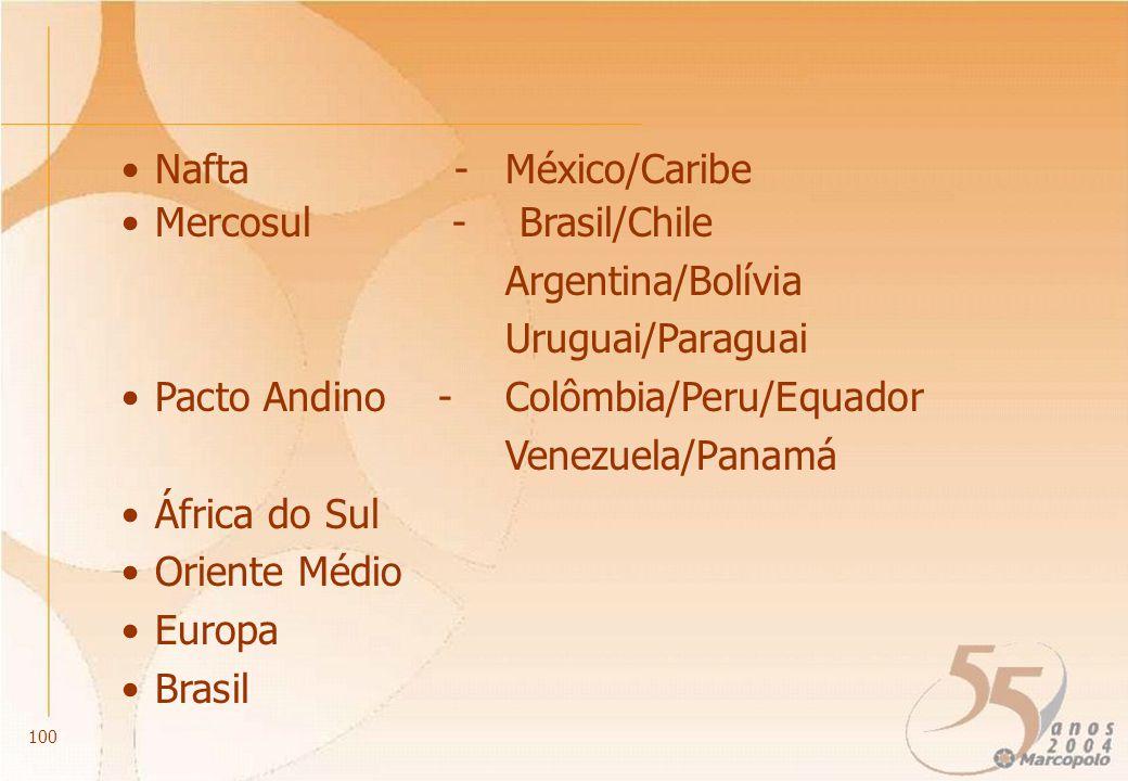 Nafta -México/Caribe Mercosul -Brasil/Chile Argentina/Bolívia Uruguai/Paraguai Pacto Andino - Colômbia/Peru/Equador Venezuela/Panamá África do Sul Ori