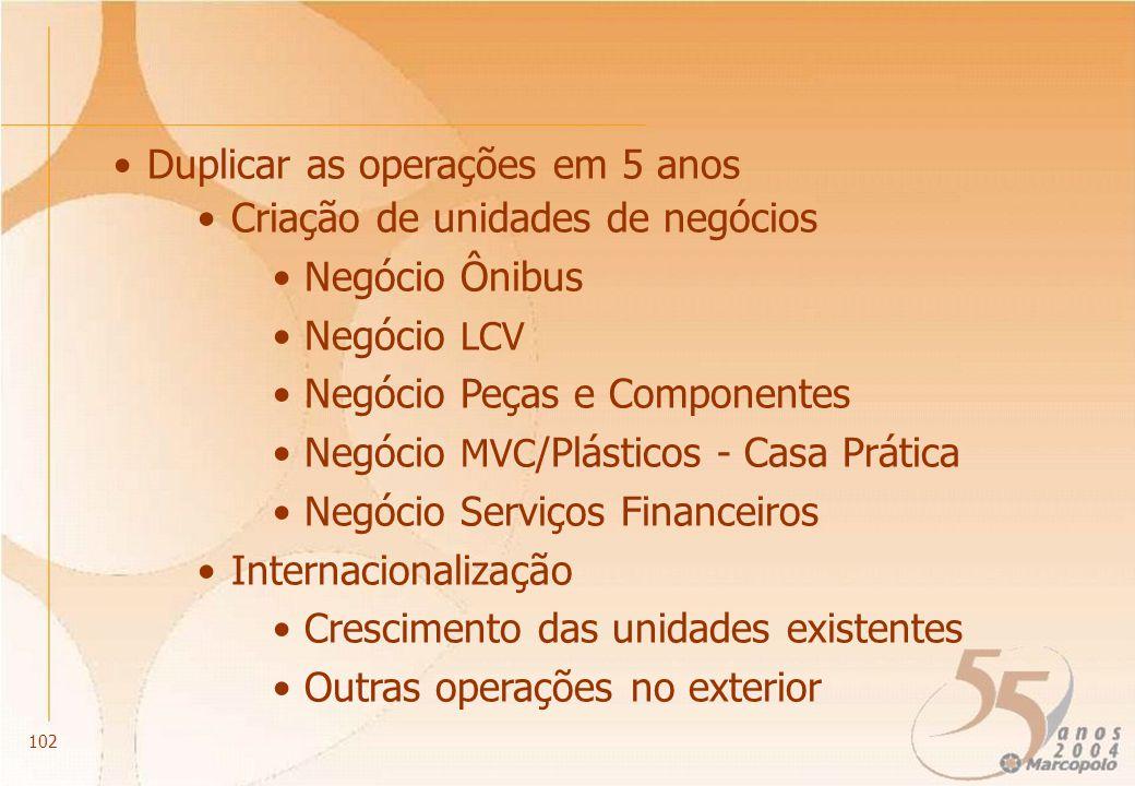 Duplicar as operações em 5 anos Criação de unidades de negócios Negócio Ônibus Negócio LCV Negócio Peças e Componentes Negócio MVC /Plásticos - Casa P