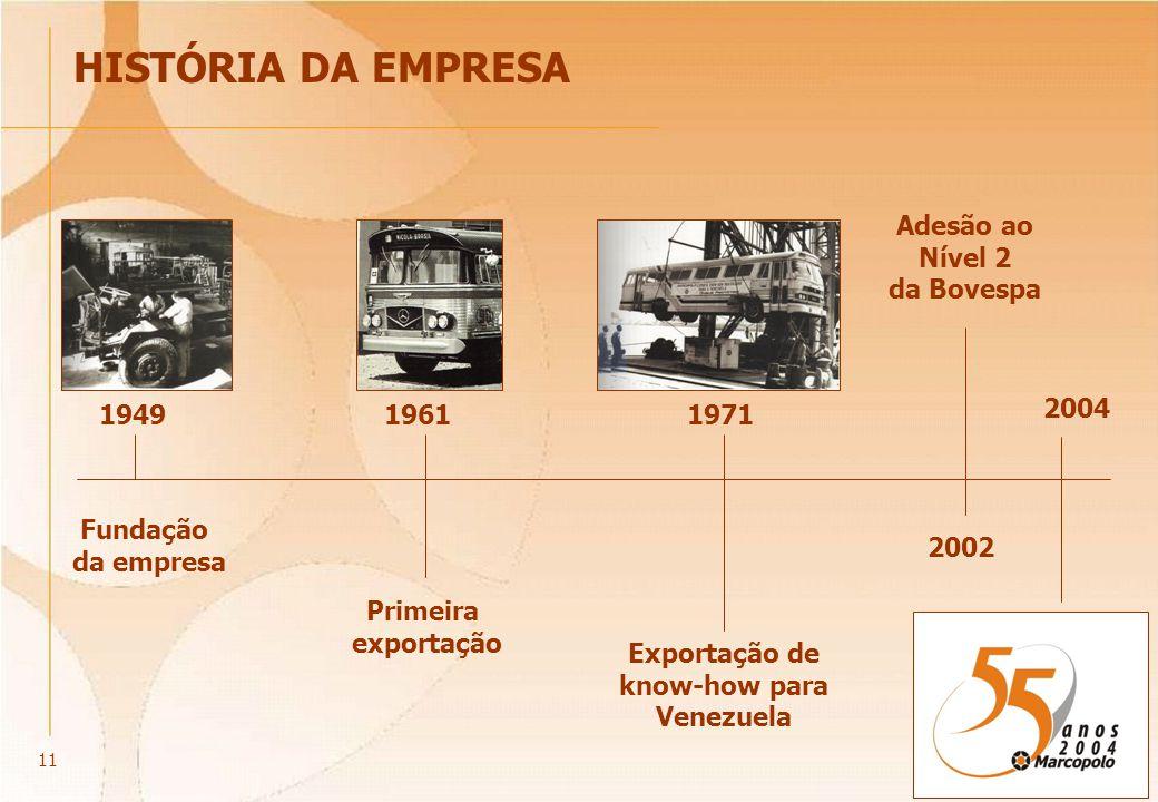 HISTÓRIA DA EMPRESA Fundação da empresa 19491961 Primeira exportação 1971 Exportação de know-how para Venezuela 2002 Adesão ao Nível 2 da Bovespa 2004