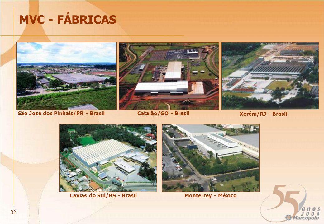 MVC - FÁBRICAS São José dos Pinhais/PR - Brasil Xerém/RJ - Brasil Catalão/GO - Brasil Monterrey - MéxicoCaxias do Sul/RS - Brasil 32
