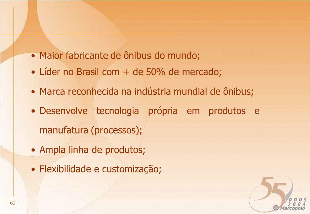 Maior fabricante de ônibus do mundo; Líder no Brasil com + de 50% de mercado; Marca reconhecida na indústria mundial de ônibus; Desenvolve tecnologia própria em produtos e manufatura (processos); Ampla linha de produtos; Flexibilidade e customização; 63