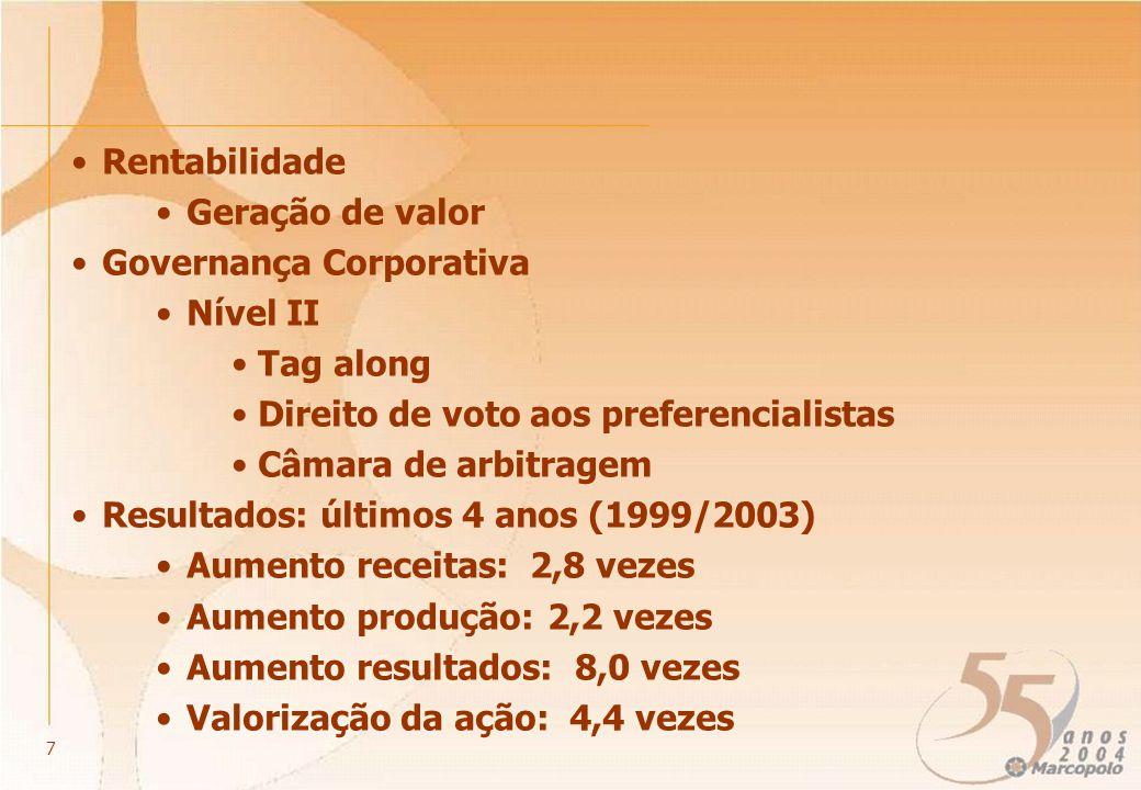 1.056,6 1.481,6 1.288,5 576,1 736,7 1.450,0 TOTAL ME = MERCADO EXTERNO MI = MERCADO INTERNO (1) RECEITA OPERACIONAL LÍQUIDA (em R$ milhões) E RELAÇÃO BRASIL E MERCADO EXTERNO (%) 27,9% MI ME CAGR: 10,4% (do triênio) (1) E = ESTIMATIVA PARA O ANO DE 2004.