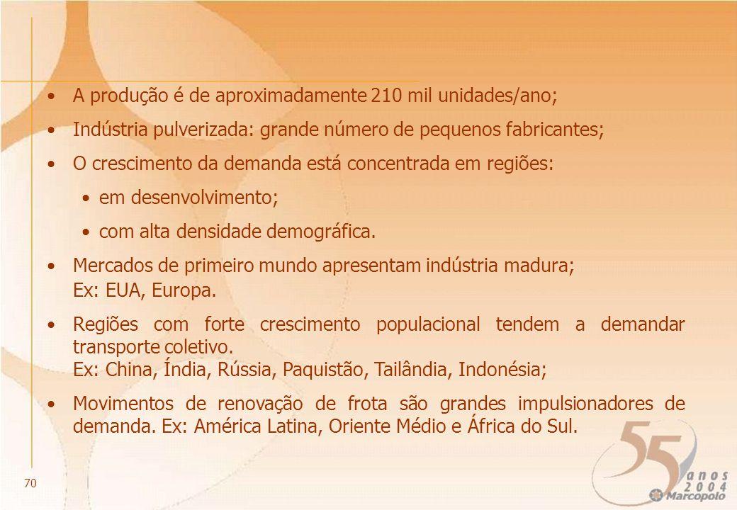 A produção é de aproximadamente 210 mil unidades/ano; Indústria pulverizada: grande número de pequenos fabricantes; O crescimento da demanda está concentrada em regiões: em desenvolvimento; com alta densidade demográfica.