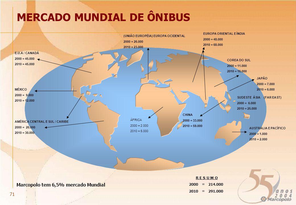 MERCADO MUNDIAL DE ÔNIBUS (UNIÃO EUROPÉIA) EUROPA OCIDENTAL 2000 = 26.000 2010 = 23.000 AUSTRÁLIA E PACÍFICO 2000 = 1.000 2010 = 2.000 E.U.A / CANADÁ 2000 = 45.000 2010 = 45.000 MÉXICO 2000 = 9.000 2010 = 12.000 CHINA 2000 = 33.000 2010 = 59.000 COREA DO SUL 2000 = 11.000 2010 = 16.000 JAPÃO 2000 = 7.000 2010 = 6.000 AMÉRICA CENTRAL E SUL / CARIBE 2000 = 26.000 2010 = 30.000 EUROPA ORIENTAL E ÍNDIA 2000 = 48.000 2010 = 68.000 R E S U M O 2000 = 214.000 2010 = 291.000 Marcopolo tem 6,5% mercado Mundial ÁFRICA 2000 = 2.000 2010 = 5.000 SUDESTE ÁSIA (FAR EAST) 2000 = 6.000 2010 = 25.000 71