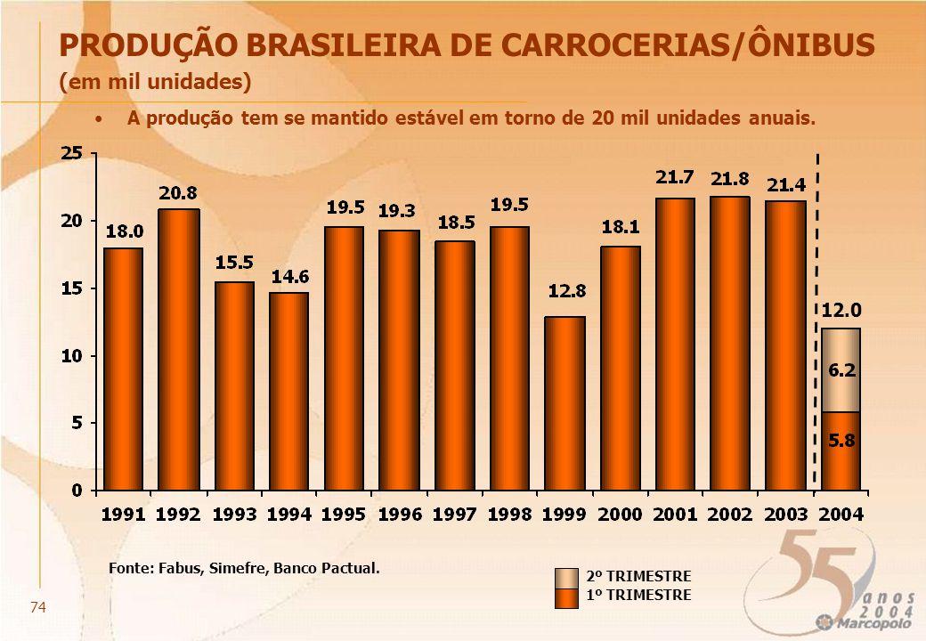 PRODUÇÃO BRASILEIRA DE CARROCERIAS/ÔNIBUS (em mil unidades) A produção tem se mantido estável em torno de 20 mil unidades anuais. Fonte: Fabus, Simefr