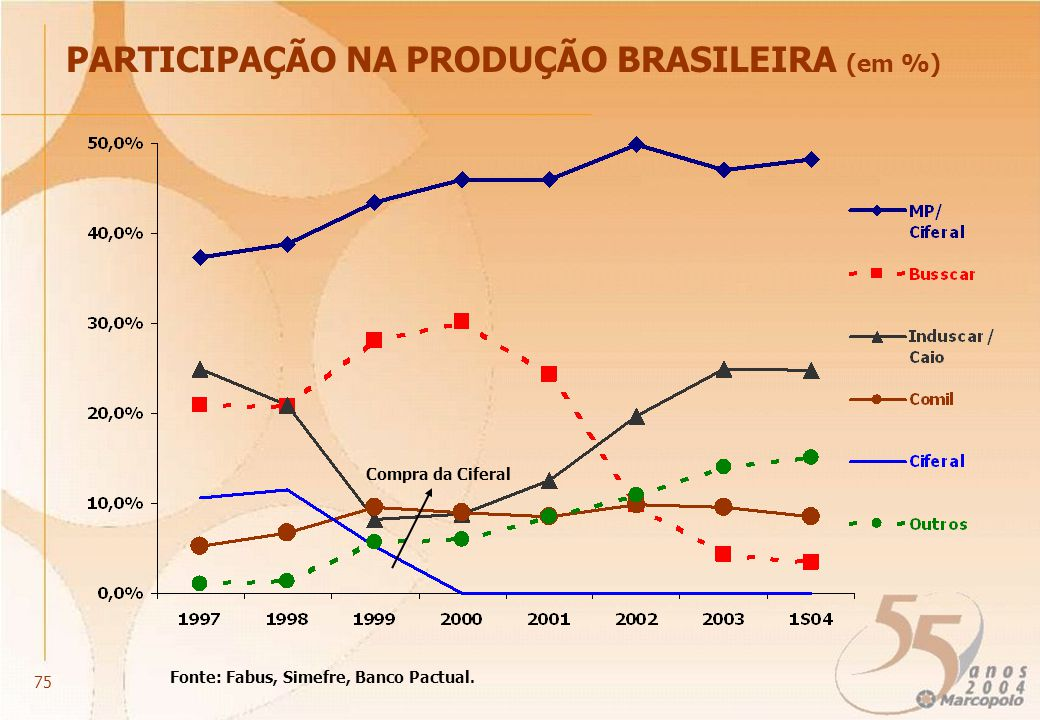 PARTICIPAÇÃO NA PRODUÇÃO BRASILEIRA (em %) Fonte: Fabus, Simefre, Banco Pactual. Compra da Ciferal 75