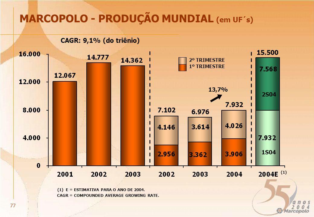 (1) E = ESTIMATIVA PARA O ANO DE 2004. (1) 13,7% 15.500 1S04 2S04 MARCOPOLO - PRODUÇÃO MUNDIAL (em UF´s) CAGR: 9,1% (do triênio) CAGR = COMPOUNDED AVE