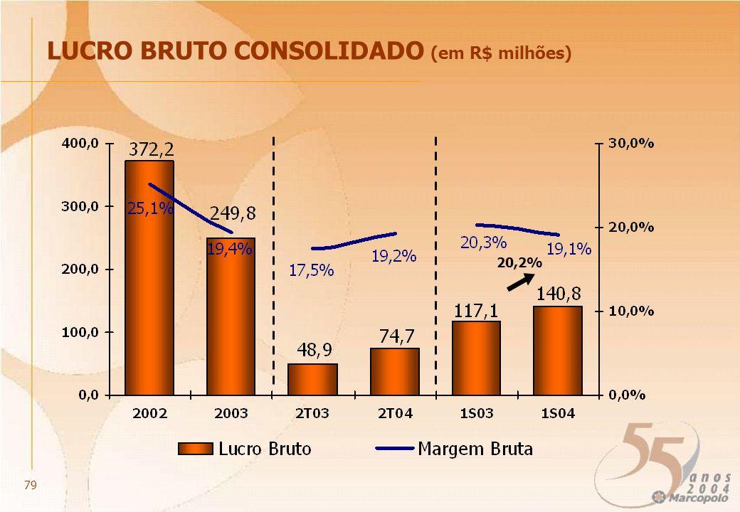 20,2% LUCRO BRUTO CONSOLIDADO (em R$ milhões) 79