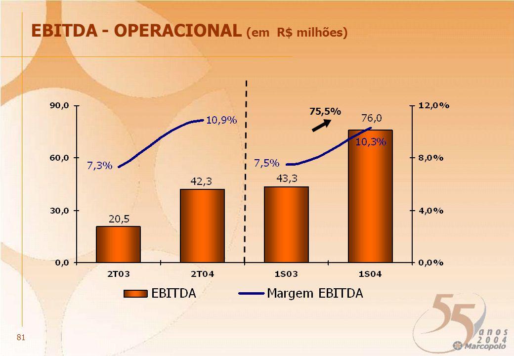 EBITDA - OPERACIONAL (em R$ milhões) 75,5% 81