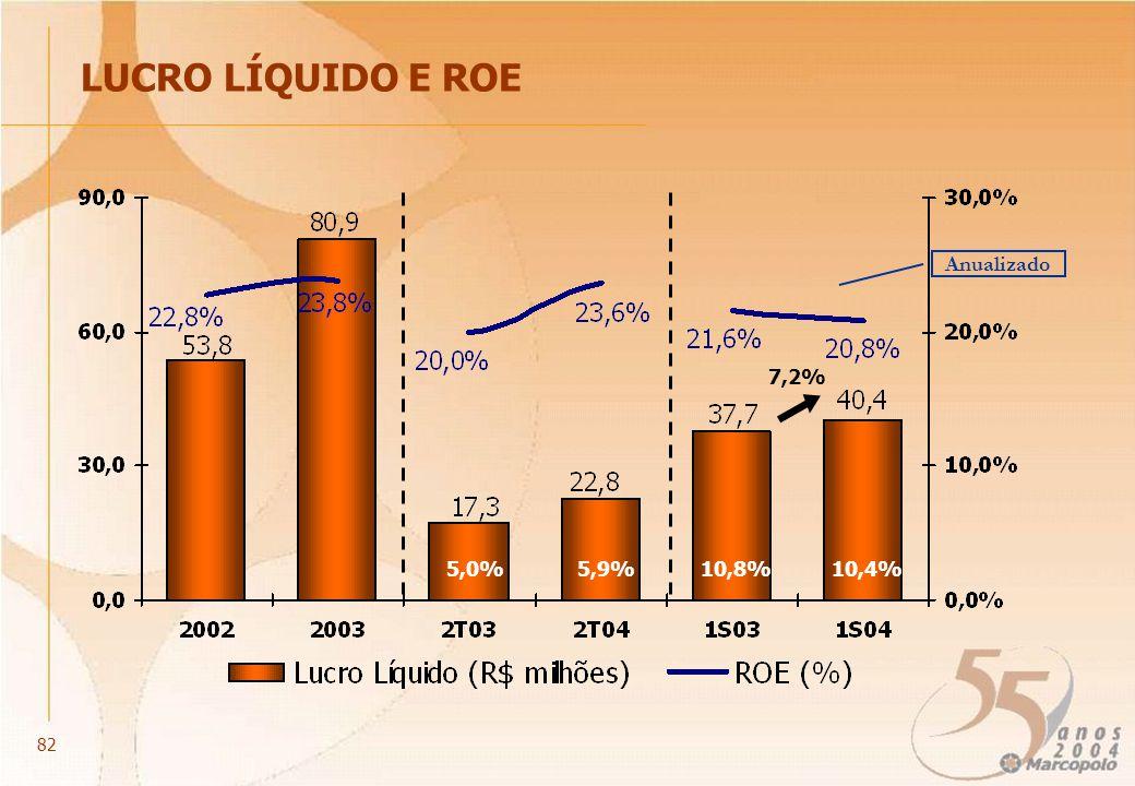 LUCRO LÍQUIDO E ROE 7,2% 10,4% Anualizado 10,8% 82 5,9%5,0%