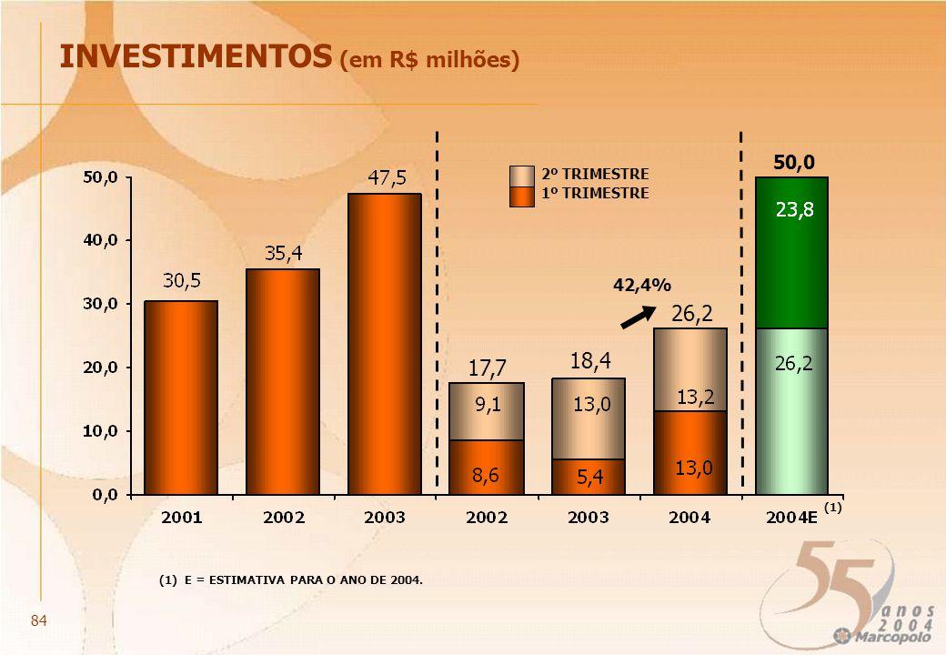 50,0 INVESTIMENTOS (em R$ milhões) (1) E = ESTIMATIVA PARA O ANO DE 2004. 17,7 18,4 26,2 2º TRIMESTRE 1º TRIMESTRE (1) 84 42,4%