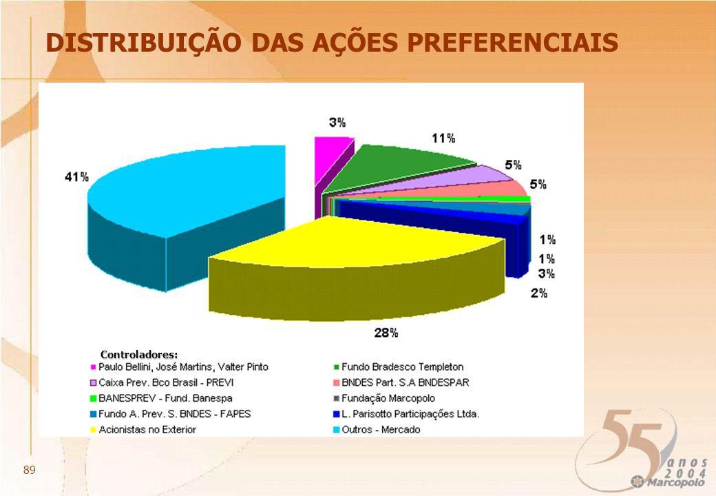 DISTRIBUIÇÃO DAS AÇÕES PREFERENCIAIS Controladores: 89