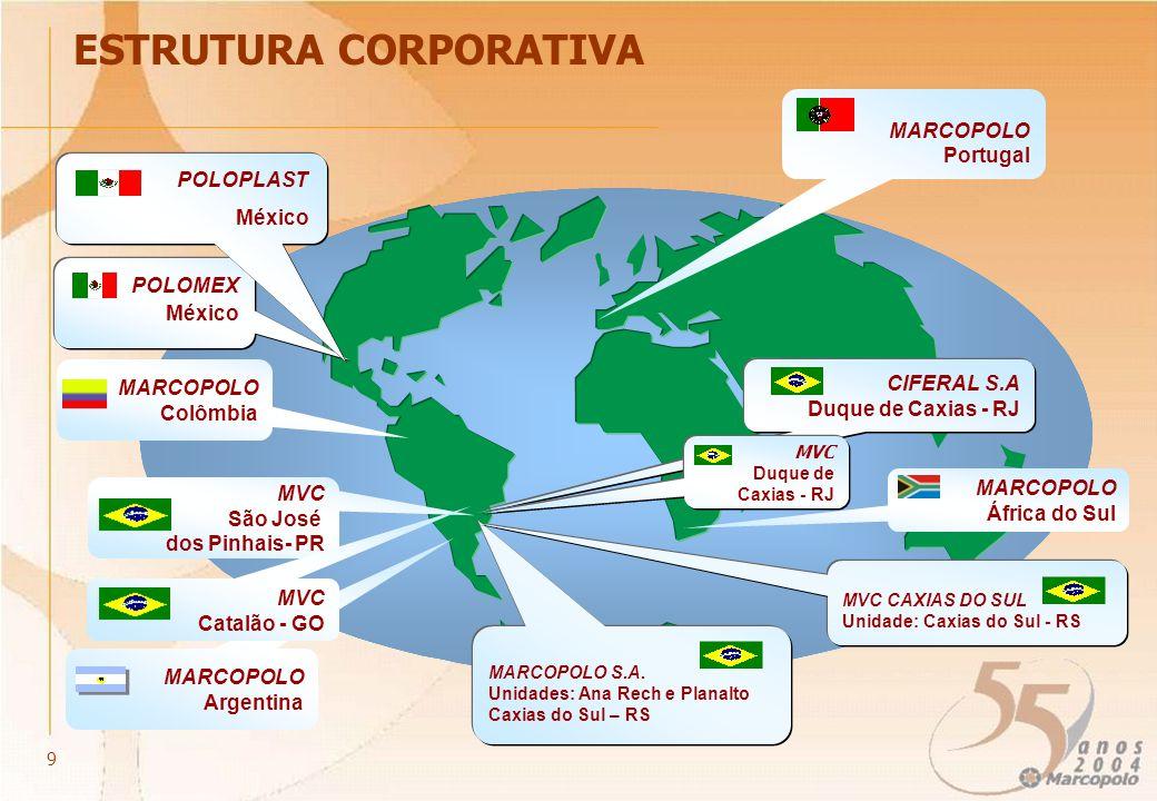 ESTRUTURA CORPORATIVA MARCOPOLO S.A. Unidades: Ana Rech e Planalto Caxias do Sul – RS CIFERAL S.A Duque de Caxias - RJ MARCOPOLO Portugal POLOMEX Méxi
