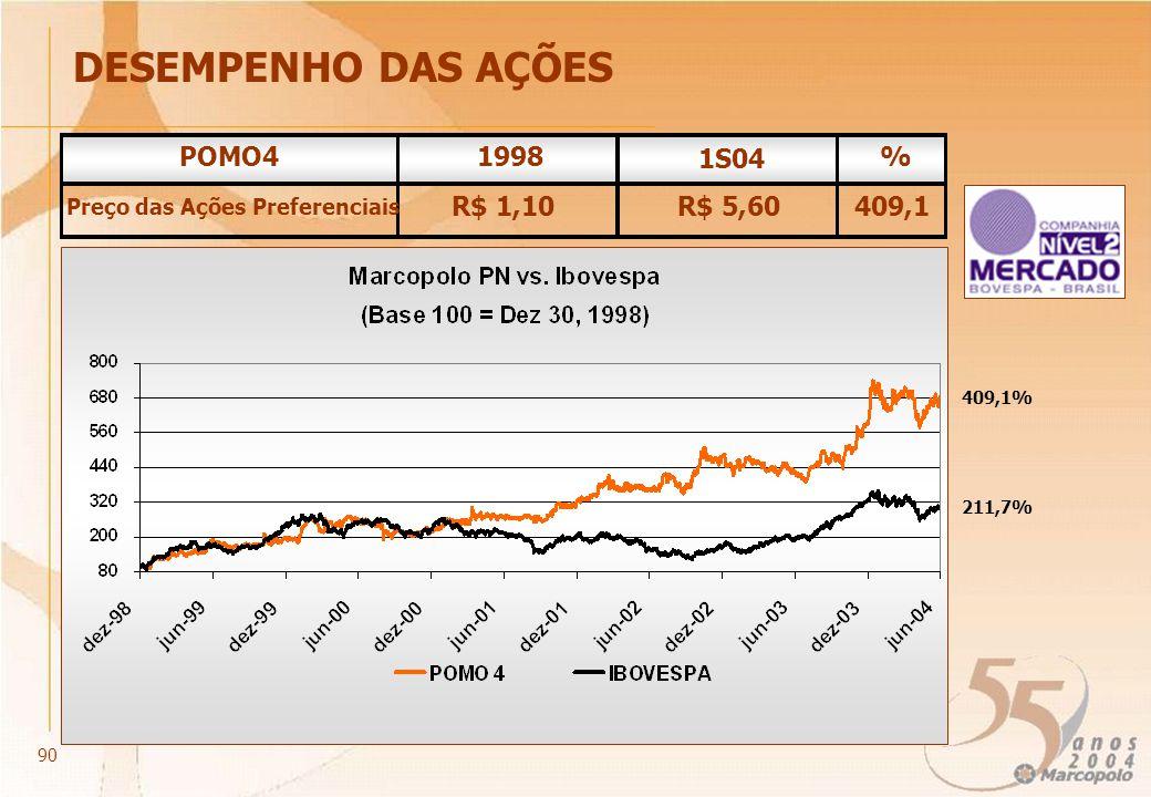 POMO41998 1S04 % Preço das Ações Preferenciais R$ 1,10R$ 5,60409,1 211,7% 409,1% DESEMPENHO DAS AÇÕES 90