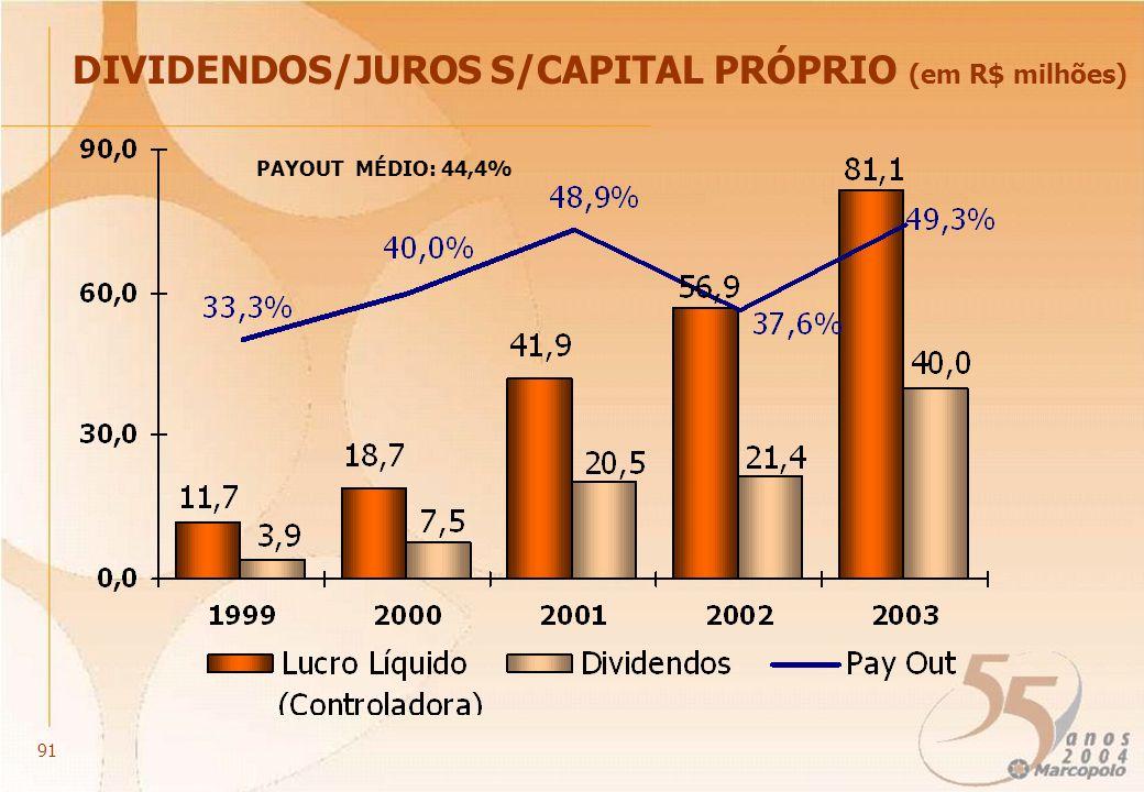 DIVIDENDOS/JUROS S/CAPITAL PRÓPRIO (em R$ milhões) PAYOUT MÉDIO: 44,4% 91