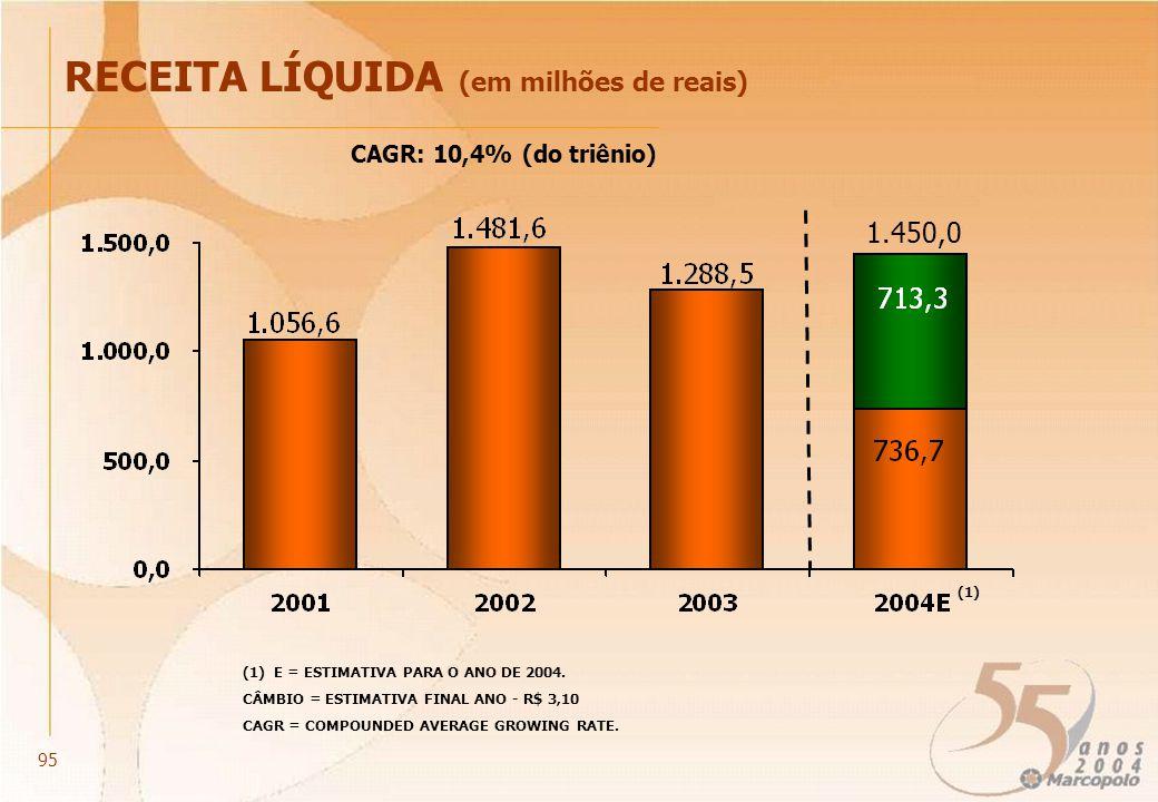 RECEITA LÍQUIDA (em milhões de reais) CÂMBIO = ESTIMATIVA FINAL ANO - R$ 3,10 95 1.450,0 (1) (1) E = ESTIMATIVA PARA O ANO DE 2004. CAGR: 10,4% (do tr