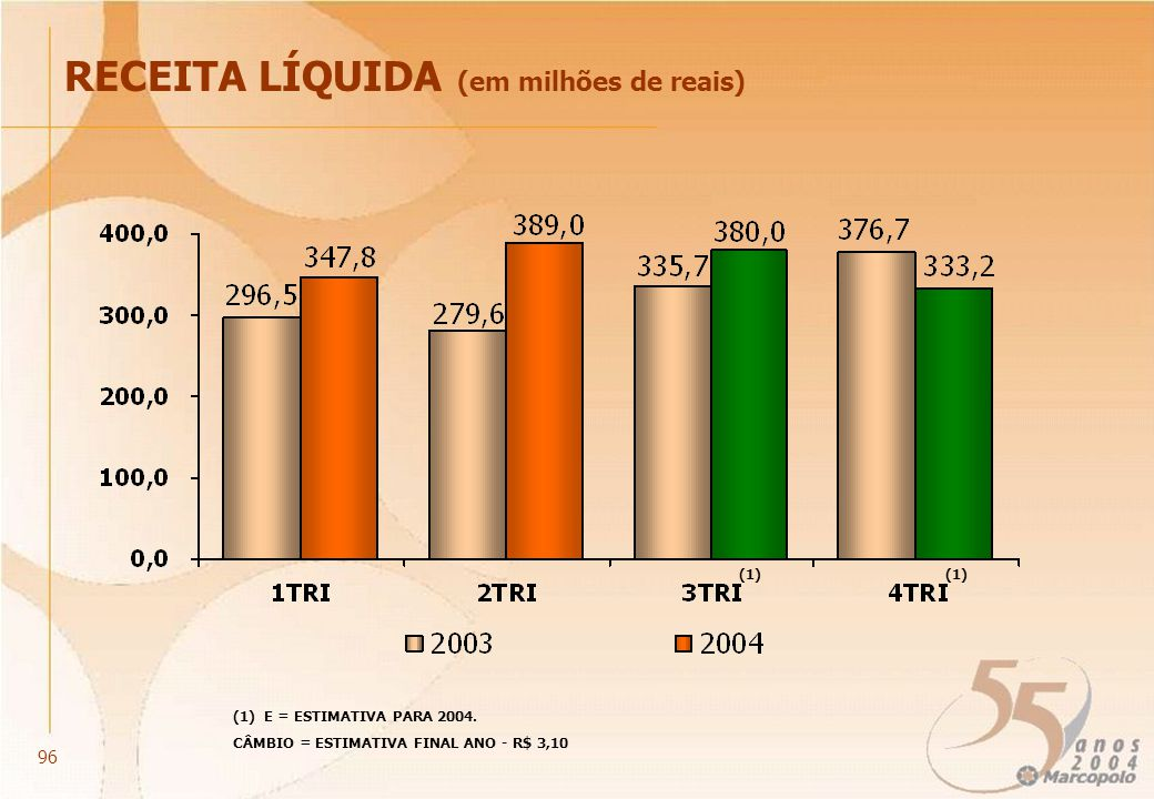 (1) RECEITA LÍQUIDA (em milhões de reais) CÂMBIO = ESTIMATIVA FINAL ANO - R$ 3,10 (1) E = ESTIMATIVA PARA 2004. 96
