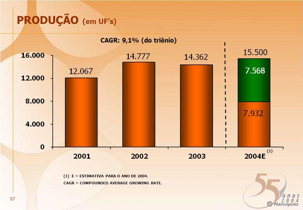 PRODUÇÃO (em UFs) (1) E = ESTIMATIVA PARA O ANO DE 2004. (1) 15.500 CAGR = COMPOUNDED AVERAGE GROWING RATE. CAGR: 9,1% (do triênio) 97