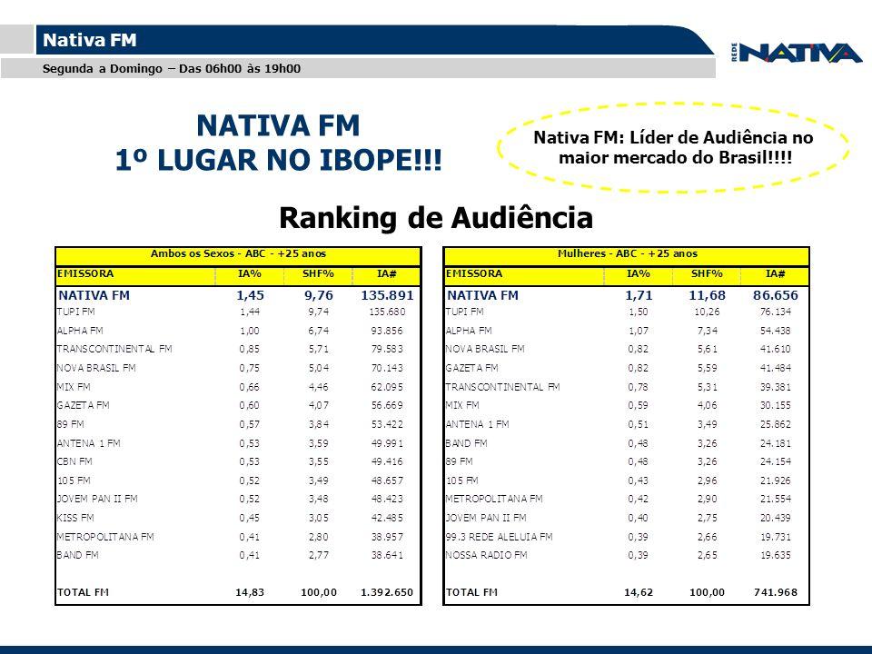 Titulo Nativa FM NATIVA FM 1º LUGAR NO IBOPE!!! NATIVA FM 1º LUGAR NO IBOPE!!! Segunda a Domingo – Das 06h00 às 19h00 Ranking de Audiência Nativa FM: