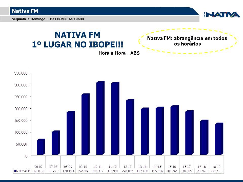 Titulo Nativa FM Nativa FM: abrangência em todos os horários Segunda a Domingo – Das 06h00 às 19h00 NATIVA FM 1º LUGAR NO IBOPE!!! NATIVA FM 1º LUGAR