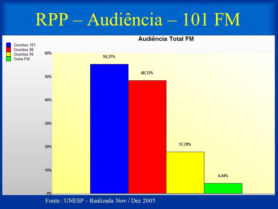 RPP – Audiência – 101 FM Fonte : UNESP – Realizada Nov / Dez 2005