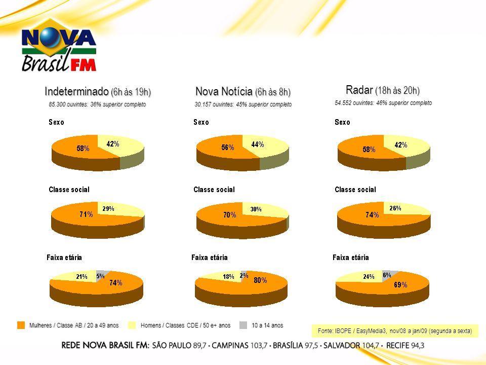 Indeterminado (6h às 19h) 85.300 ouvintes: 36% superior completo Nova Notícia (6h às 8h) 30.157 ouvintes: 45% superior completo Radar (18h às 20h) 54.