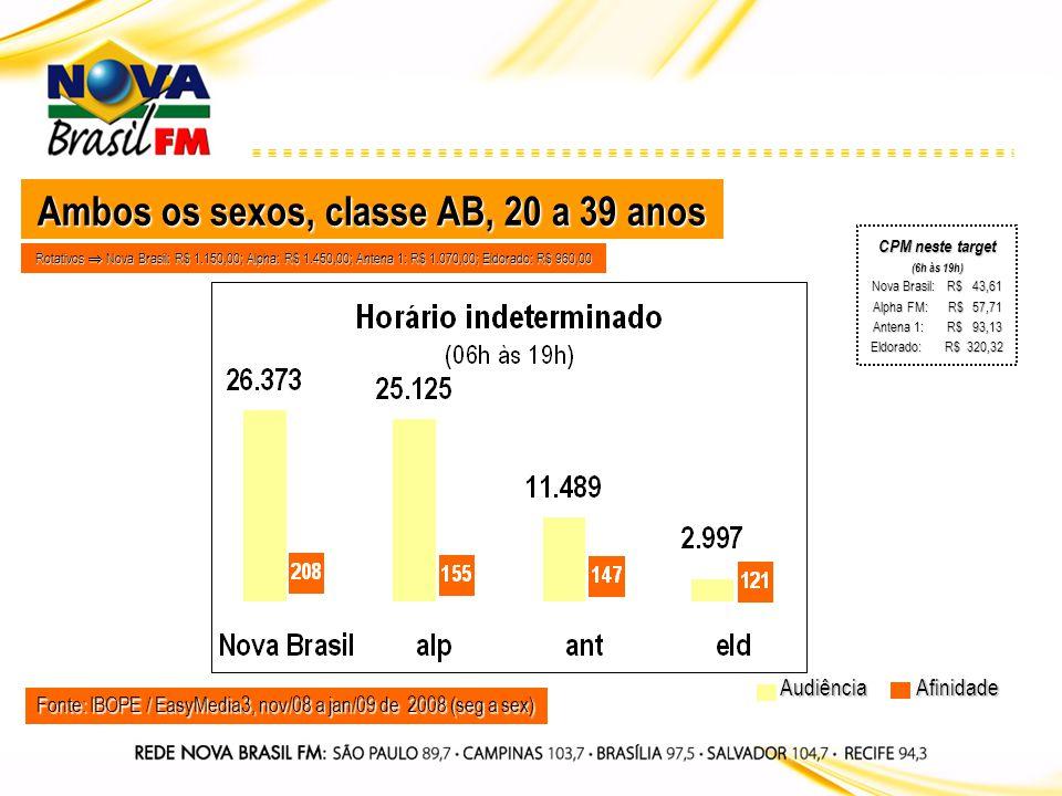 Fonte: IBOPE / EasyMedia3, nov/08 a jan/09 de 2008 (seg a sex) Audiência Ambos os sexos, classe AB, 20 a 39 anos Afinidade Rotativos Nova Brasil: R$ 1