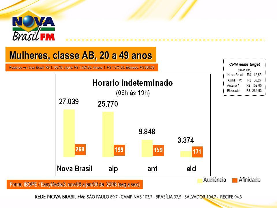 Fonte: IBOPE / EasyMedia3, nov/08 a jan/09 de 2008 (seg a sex) Audiência Mulheres, classe AB, 20 a 49 anos Afinidade Rotativos Nova Brasil: R$ 1.150,0