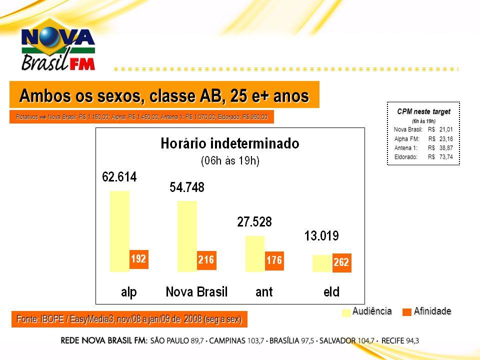 Fonte: IBOPE / EasyMedia3, nov/08 a jan/09 de 2008 (seg a sex) Audiência CPM neste target (6h às 19h) Nova Brasil: R$ 21,01 Alpha FM: R$ 23,16 Antena