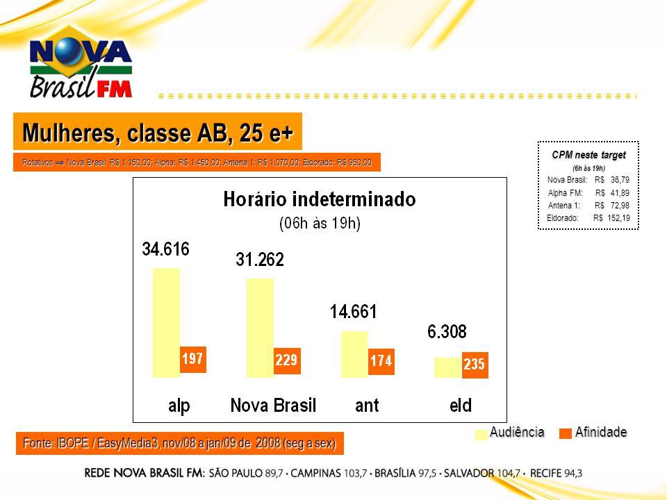 Fonte: IBOPE / EasyMedia3, nov/08 a jan/09 de 2008 (seg a sex) Audiência Mulheres, classe AB, 25 e+ Afinidade Rotativos Nova Brasil: R$ 1.150,00; Alph