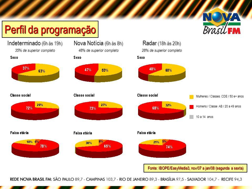 Fonte: IBOPE/EasyMedia3, nov/07 a jan/08 (segunda a sexta) Indeterminado (6h às 19h) 35% de superior completo Nova Notícia (6h às 8h) 48% de superior