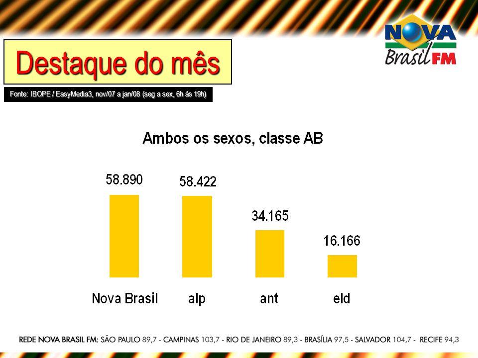 Ambos os sexos, classe AB, 20 a 49 anos CPM neste target (6h às 19h) Nova Brasil: R$ 23,00 Alpha FM: R$ 33,22 Antena 1: R$ 40,84 Eldorado: R$ 87,74 Fonte: IBOPE / EasyMedia3, nov/07 a jan/08 (seg a sex) Rotativos Nova Brasil: R$ 1.018,00; Alpha: R$ 1.320,00; Antena 1: R$ 970,00; Eldorado: R$ 960,00 Audiência Afinidade