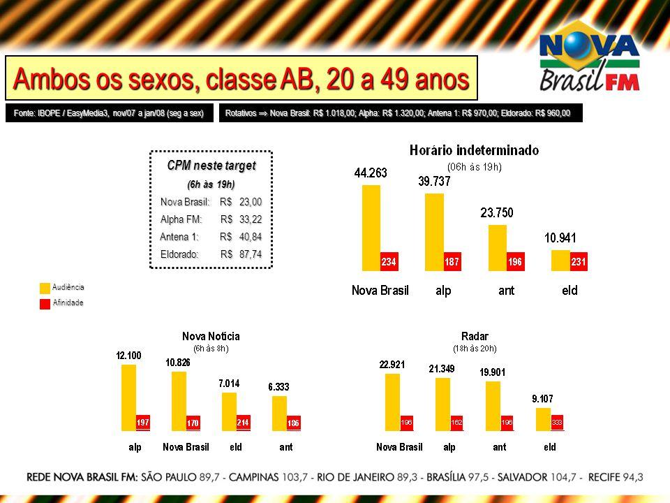 Fonte: IBOPE / EasyMedia3, nov/07 a jan/08 (seg a sex) Rotativos Nova Brasil: R$ 1.018,00; Alpha: R$ 1.320,00; Antena 1: R$ 970,00; Eldorado: R$ 960,00 Audiência Afinidade Ambos os sexos, classe AB, 20 a 39 anos CPM neste target (6h às 19h) Nova Brasil: R$ 32,74 Alpha FM: R$ 66,69 Antena 1: R$ 70,57 Eldorado: R$ 202,38