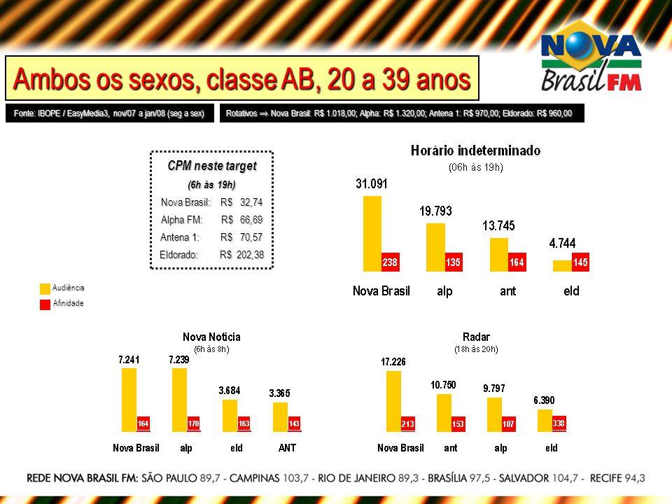 Mulheres, classe AB, 25 e+ anos Fonte: IBOPE / EasyMedia3, nov/07 a jan/08 (seg a sex) Rotativos Nova Brasil: R$ 1.018,00; Alpha: R$ 1.320,00; Antena 1: R$ 970,00; Eldorado: R$ 960,00 Audiência Afinidade CPM neste target (6h às 19h) Nova Brasil: R$ 30,30 Alpha FM: R$ 44,77 Antena 1: R$ 51,16 Eldorado: R$ 105,17